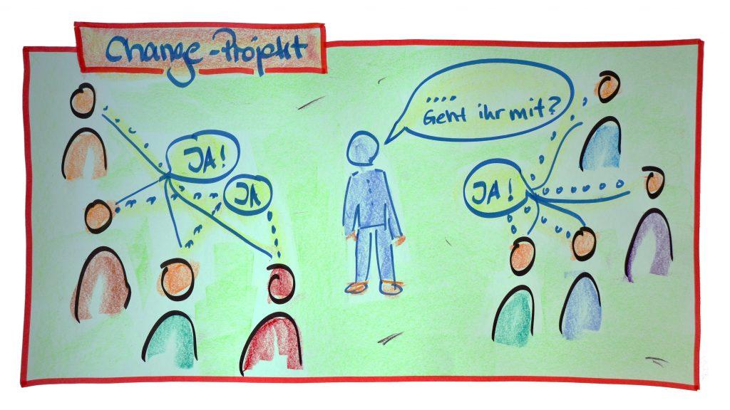 Change-Managment FISCHER-Consulting